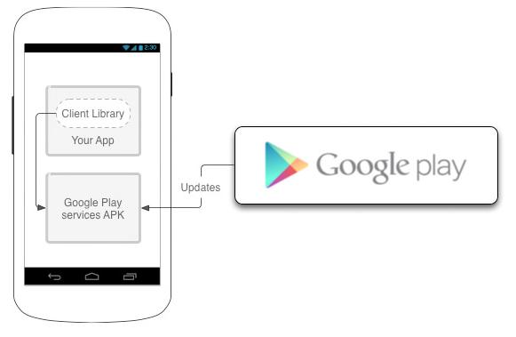 google play services framework