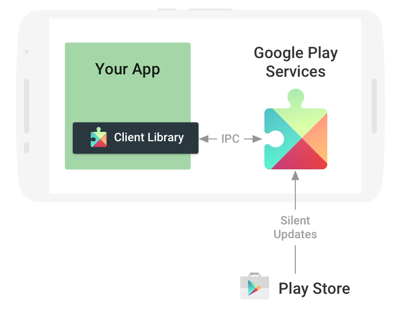 download google maps app with Google Play Services Apk Download on Location Pin 64113 likewise Details additionally Detail 86199 as well Dev additionally Google Play Services Apk Download.